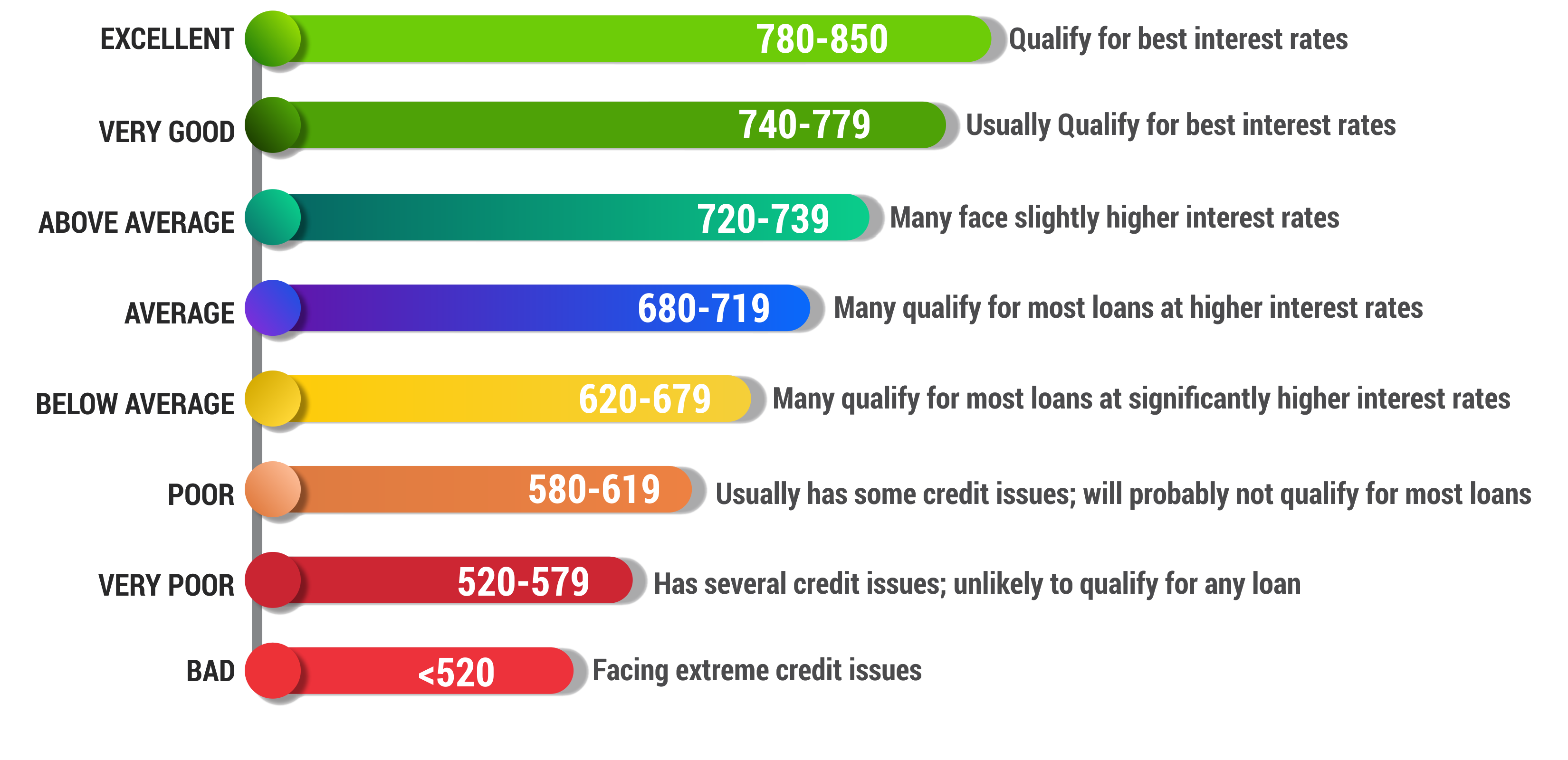 credit score chart and range